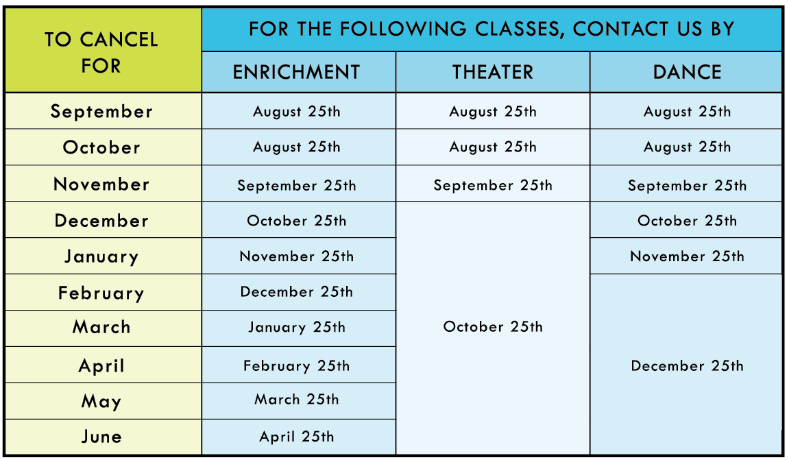 Chart of Cancellation Dates