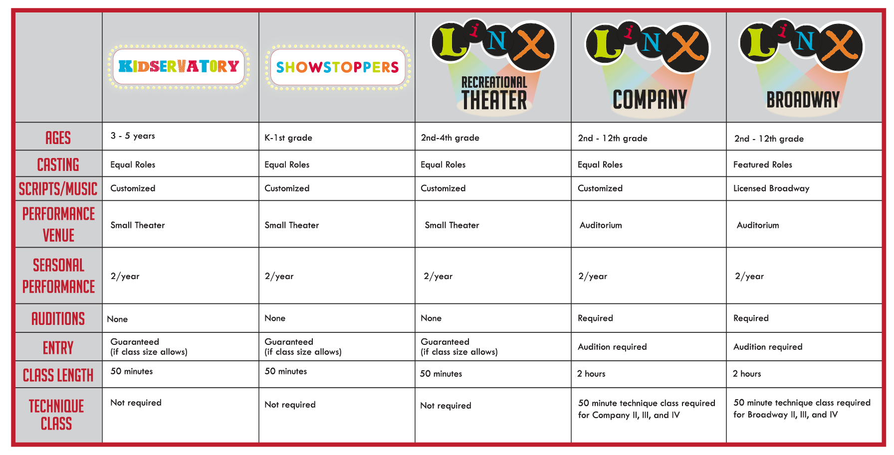 LINX Theater programs comparison chart